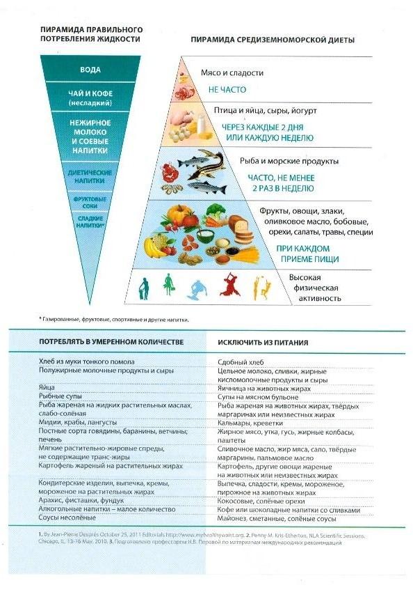 Какие Продукты Входят В Средиземноморскую Диету. Русский вариант Средиземноморской диеты